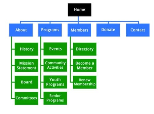 website structure sitemap