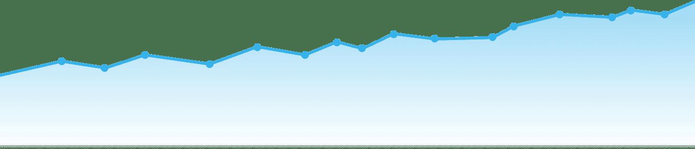 seo services in lincolnshire graph